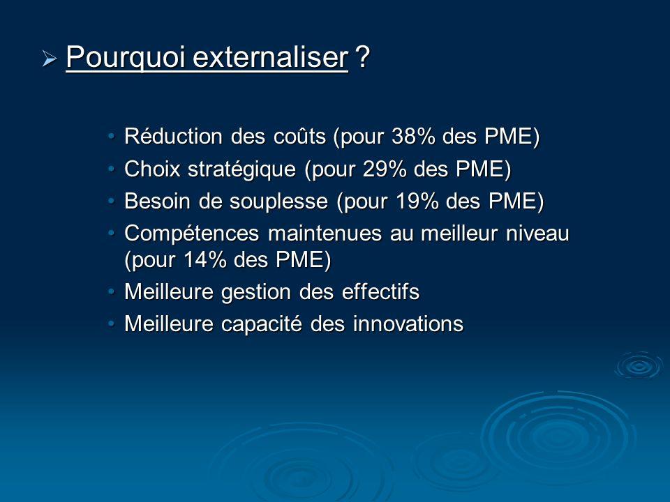 Pourquoi externaliser ? Pourquoi externaliser ? Réduction des coûts (pour 38% des PME)Réduction des coûts (pour 38% des PME) Choix stratégique (pour 2