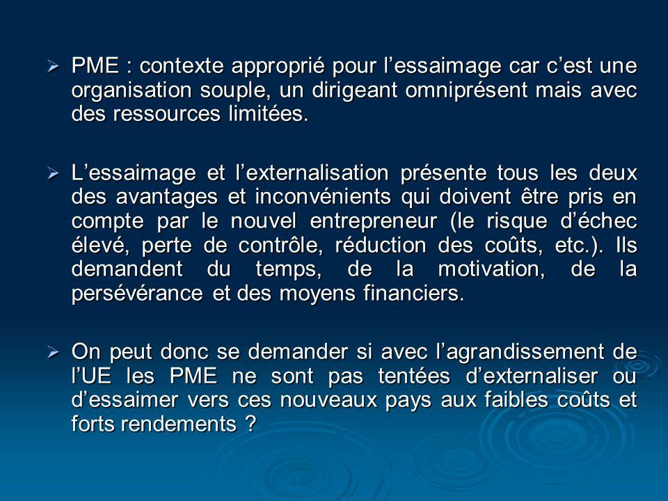 PME : contexte approprié pour lessaimage car cest une organisation souple, un dirigeant omniprésent mais avec des ressources limitées. PME : contexte
