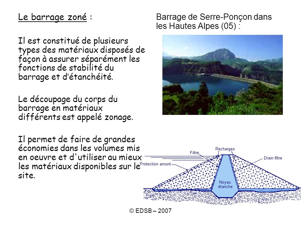 © EDSB – 2007 Le barrage zoné : Il est constitué de plusieurs types des matériaux disposés de façon à assurer séparément les fonctions de stabilité du