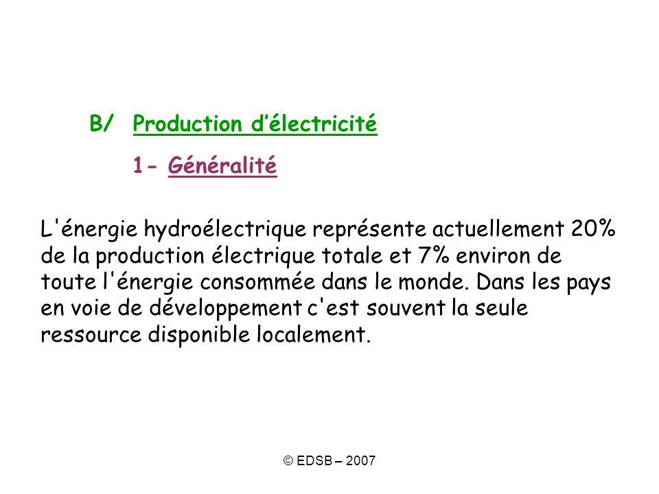 © EDSB – 2007 B/ Production délectricité 1- Généralité L'énergie hydroélectrique représente actuellement 20% de la production électrique totale et 7%