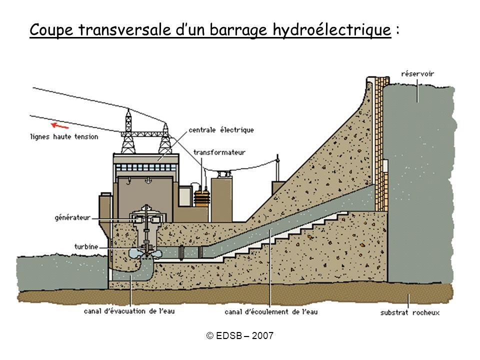 © EDSB – 2007 Coupe transversale dun barrage hydroélectrique :