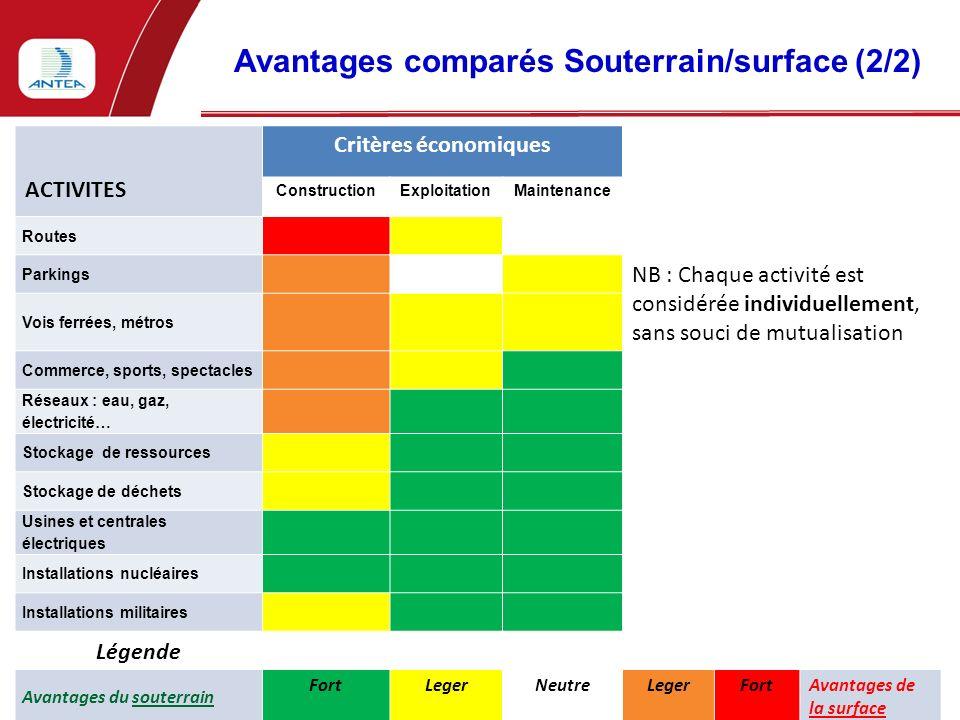 Avantages comparés Souterrain/surface (2/2) 5 J. PIRAUD - Intertunnel - Turin - 10/06/10 ACTIVITES Critères économiques ConstructionExploitationMainte