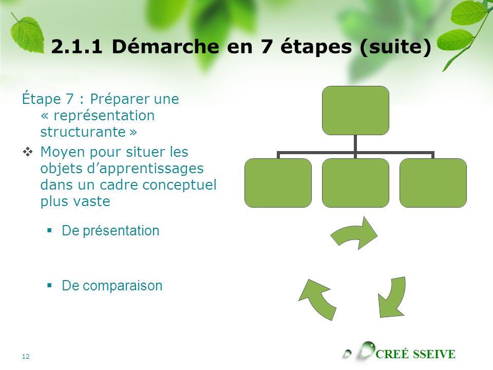 CREÉ SSEIVE 12 2.1.1 Démarche en 7 étapes (suite) Étape 7 : Préparer une « représentation structurante » Moyen pour situer les objets dapprentissages