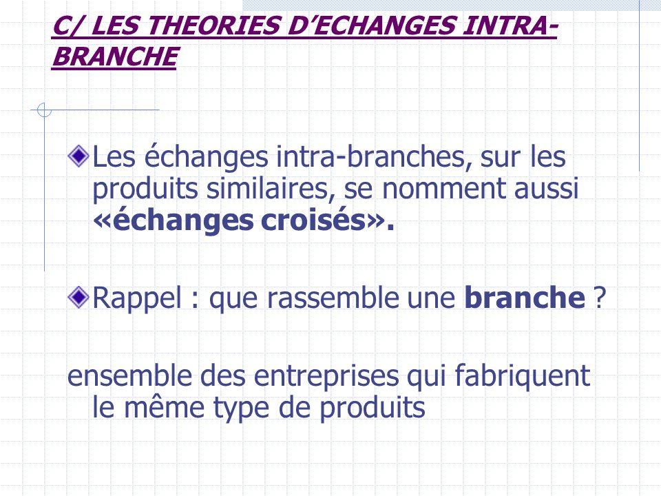Donnez un exemple déchange intra- branche France exporte des Renault en Allemagne Allemagne exporte des BMW en France