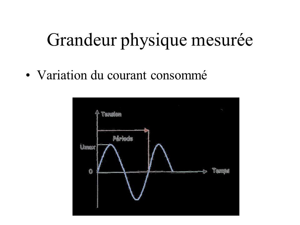 Grandeur physique mesurée Variation du courant consommé