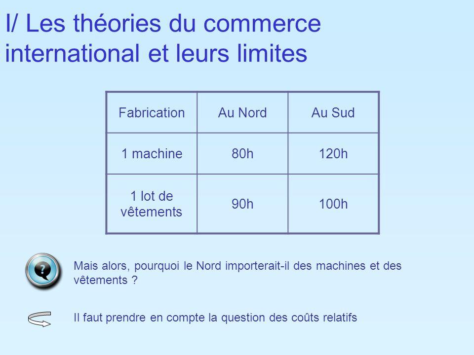 I/ Les théories du commerce international et leurs limites FabricationAu NordAu Sud 1 machine80h120h 1 lot de vêtements 90h100h Mais alors, pourquoi l