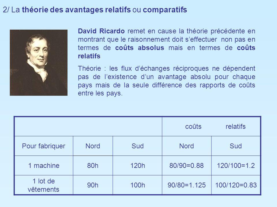 2/ La théorie des avantages relatifs ou comparatifs David Ricardo remet en cause la théorie précédente en montrant que le raisonnement doit seffectuer