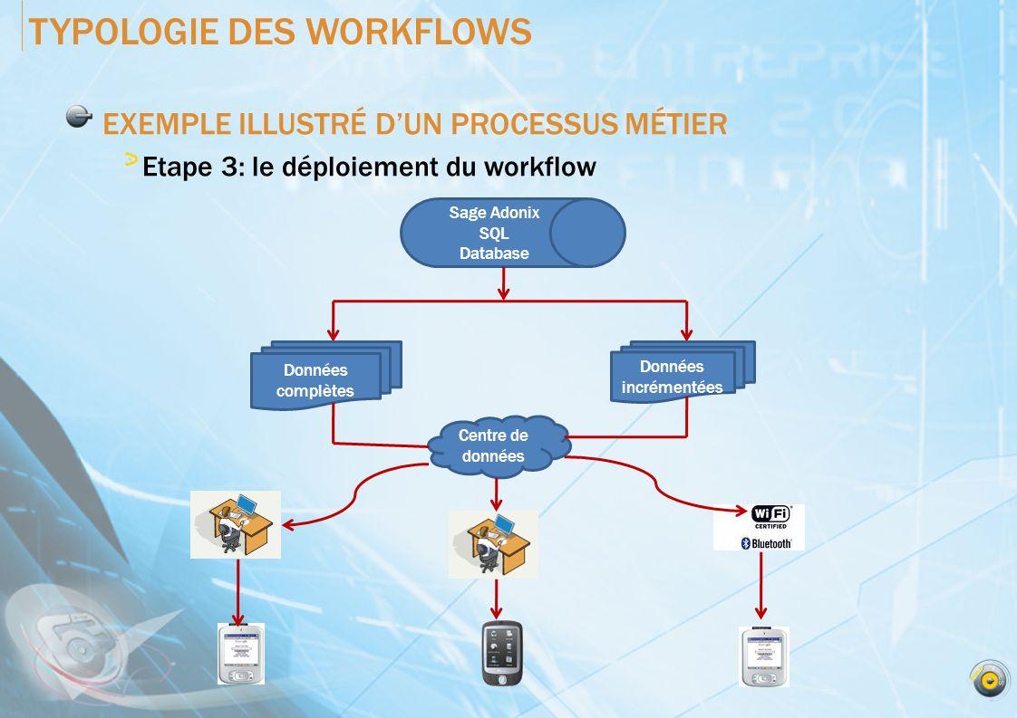 EXEMPLE ILLUSTRÉ DUN PROCESSUS MÉTIER Etape 3: le déploiement du workflow TYPOLOGIE DES WORKFLOWS Sage Adonix SQL Database Données complètes Données i