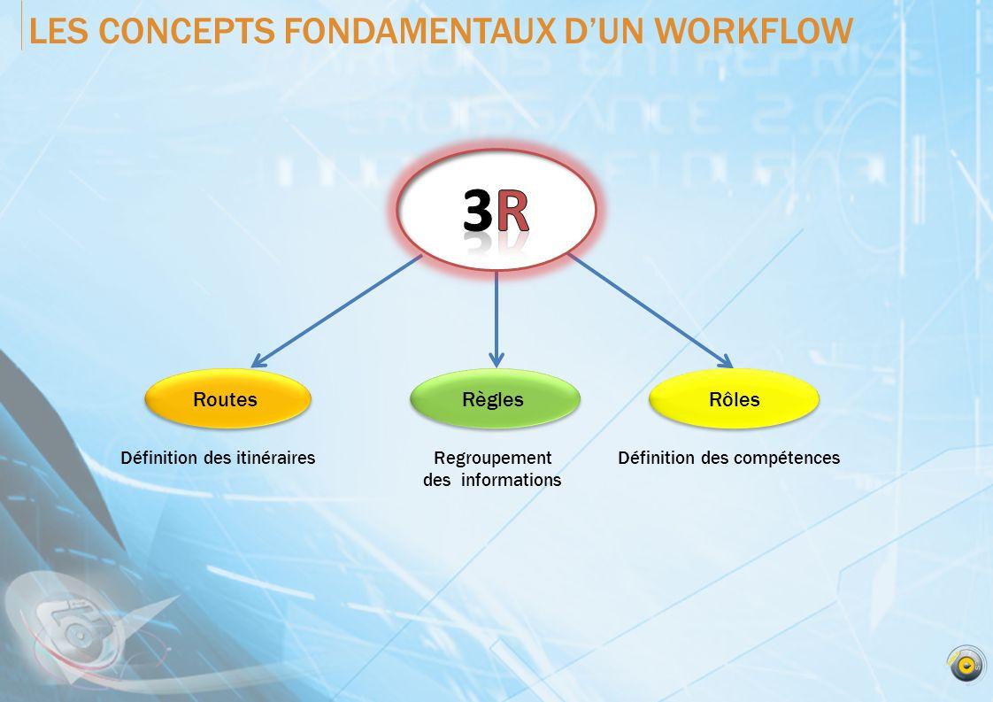 LES CONCEPTS FONDAMENTAUX DUN WORKFLOW RoutesRègles Rôles Définition des itinérairesRegroupement des informations Définition des compétences