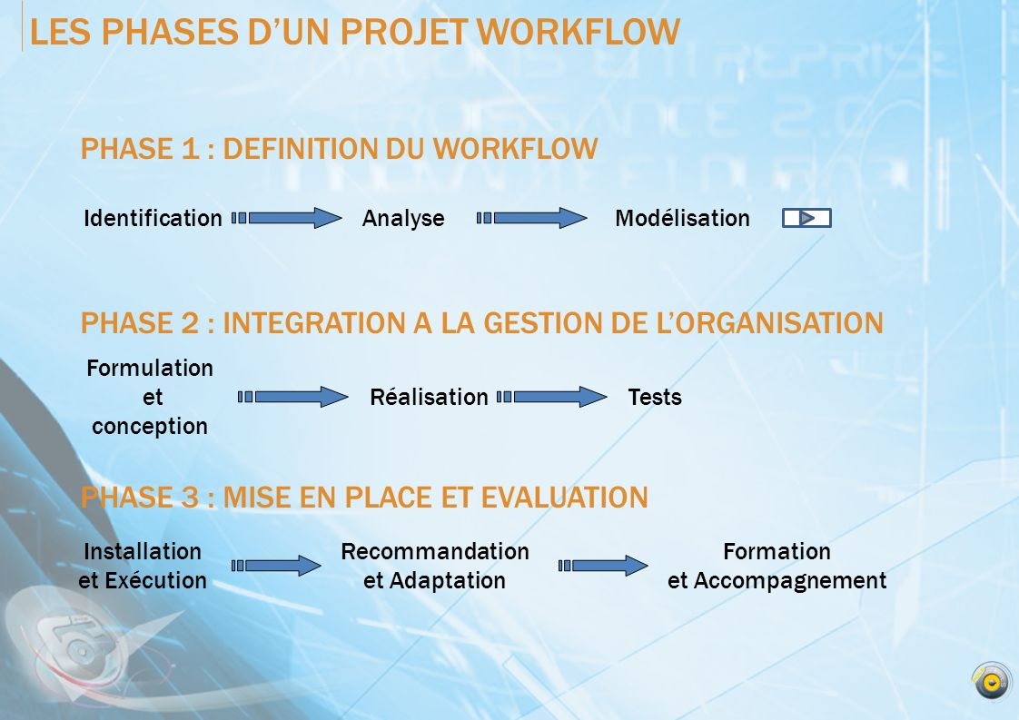PHASE 1 : DEFINITION DU WORKFLOW PHASE 2 : INTEGRATION A LA GESTION DE LORGANISATION PHASE 3 : MISE EN PLACE ET EVALUATION LES PHASES DUN PROJET WORKF
