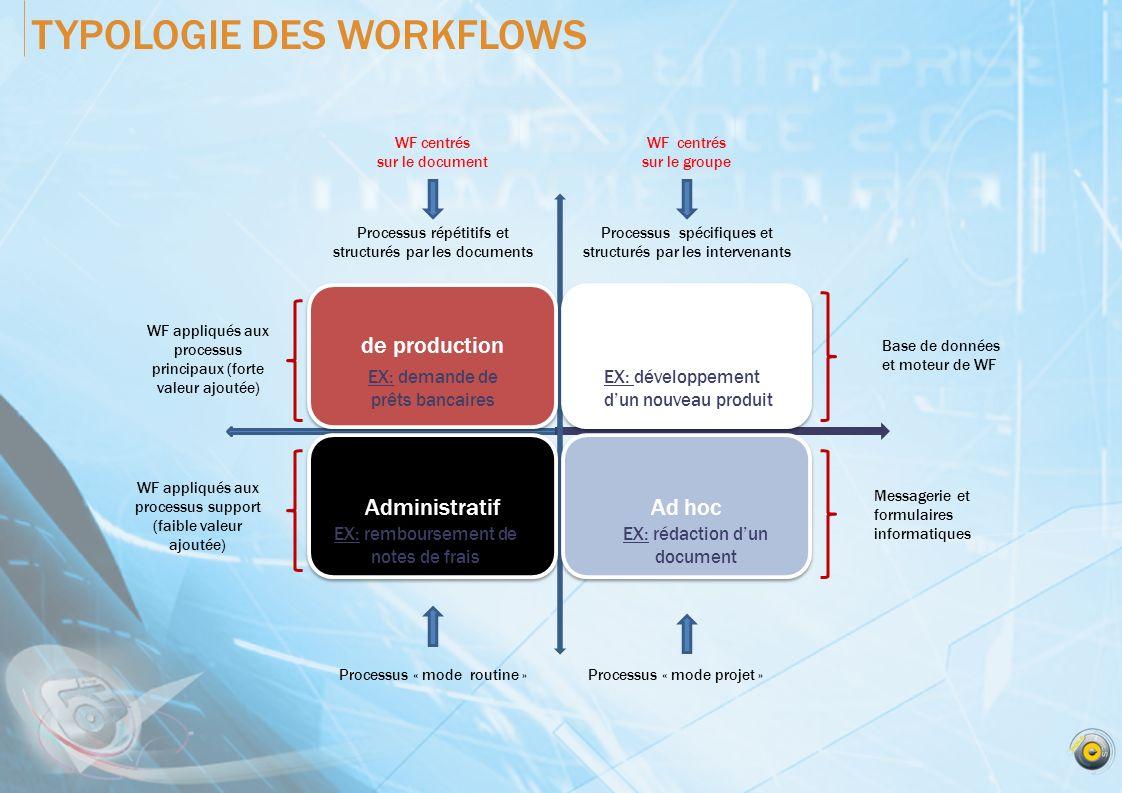 TYPOLOGIE DES WORKFLOWS WF centrés sur le document WF centrés sur le groupe Processus répétitifs et structurés par les documents WF appliqués aux proc