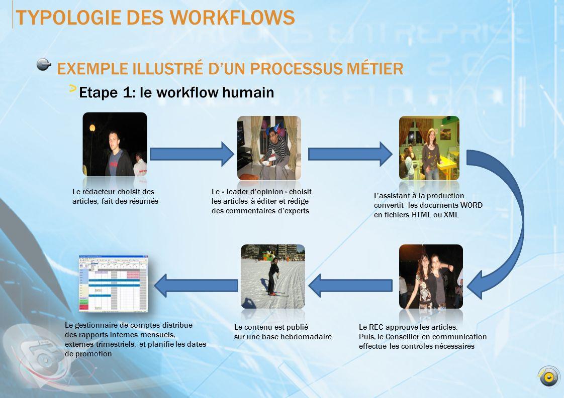 EXEMPLE ILLUSTRÉ DUN PROCESSUS MÉTIER Etape 2: la conversion du workflow TYPOLOGIE DES WORKFLOWS Documents MS Word Autres sources HTML PDF Xtext XML MRC XML Processus de conversion