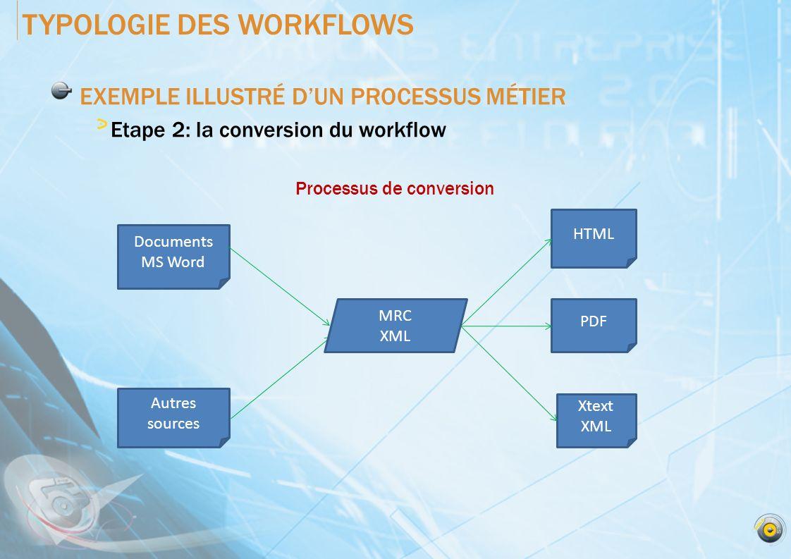 EXEMPLE ILLUSTRÉ DUN PROCESSUS MÉTIER Etape 3: le déploiement du workflow TYPOLOGIE DES WORKFLOWS Sage Adonix SQL Database Données complètes Données incrémentées Centre de données