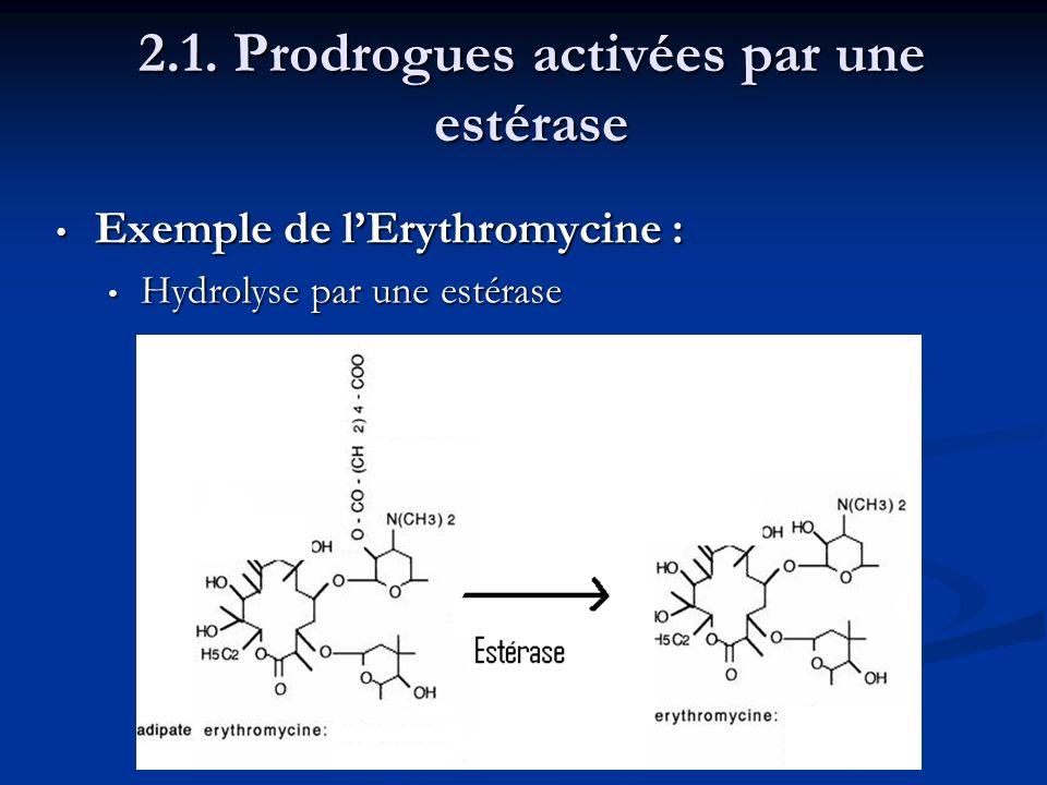 2.1. Prodrogues activées par une estérase Exemple de lErythromycine : Exemple de lErythromycine : Hydrolyse par une estérase Hydrolyse par une estéras