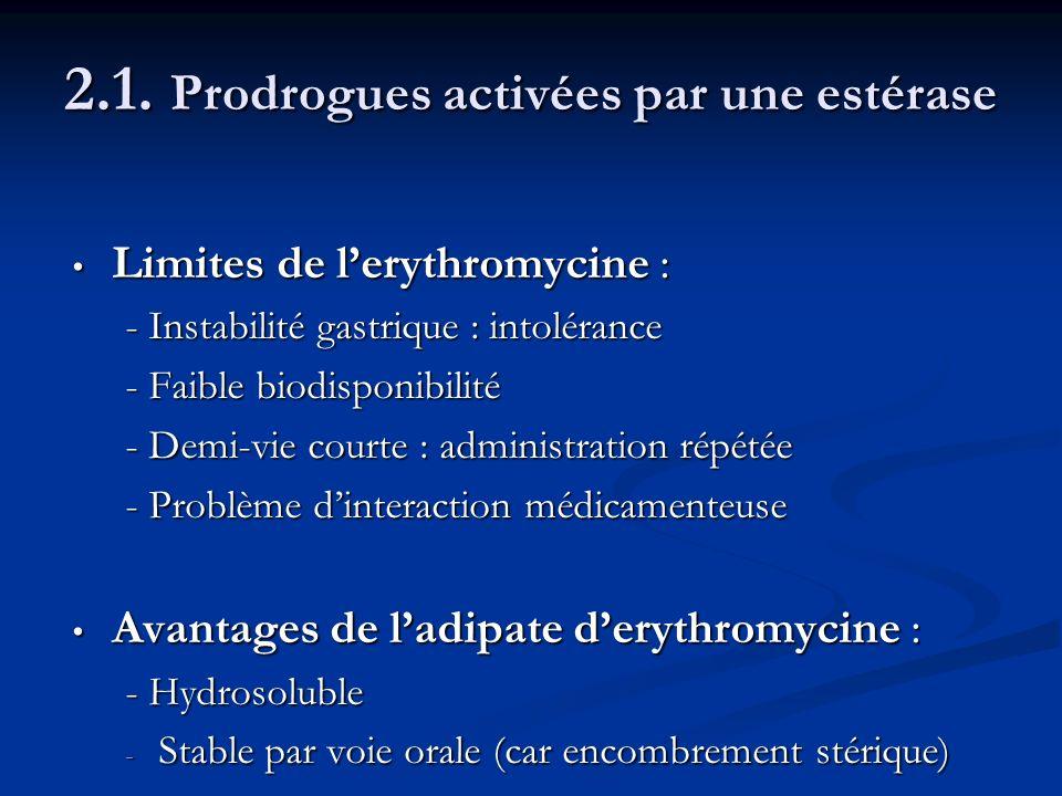 2.1. Prodrogues activées par une estérase Limites de lerythromycine : Limites de lerythromycine : - Instabilité gastrique : intolérance - Faible biodi