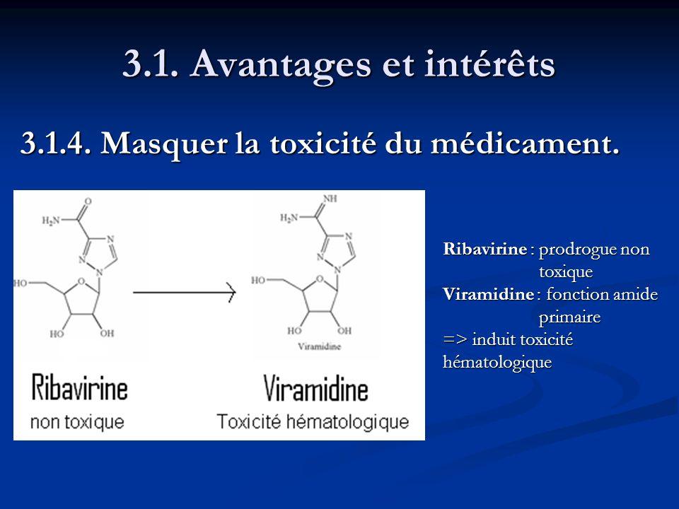 3.1. Avantages et intérêts 3.1.4. Masquer la toxicité du médicament. Ribavirine : prodrogue non toxique Viramidine : fonction amide primaire => induit