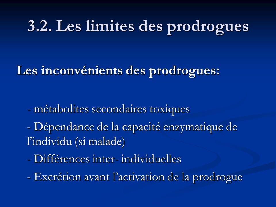 3.2. Les limites des prodrogues Les inconvénients des prodrogues: - métabolites secondaires toxiques - Dépendance de la capacité enzymatique de lindiv