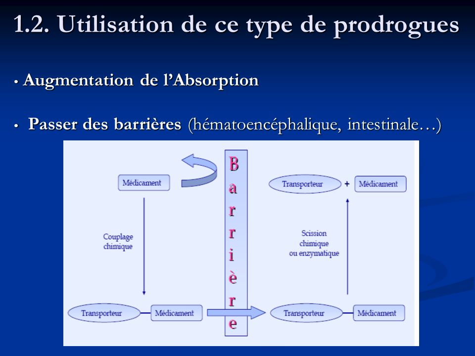 1.2. Utilisation de ce type de prodrogues Augmentation de lAbsorption Augmentation de lAbsorption Passer des barrières (hématoencéphalique, intestinal