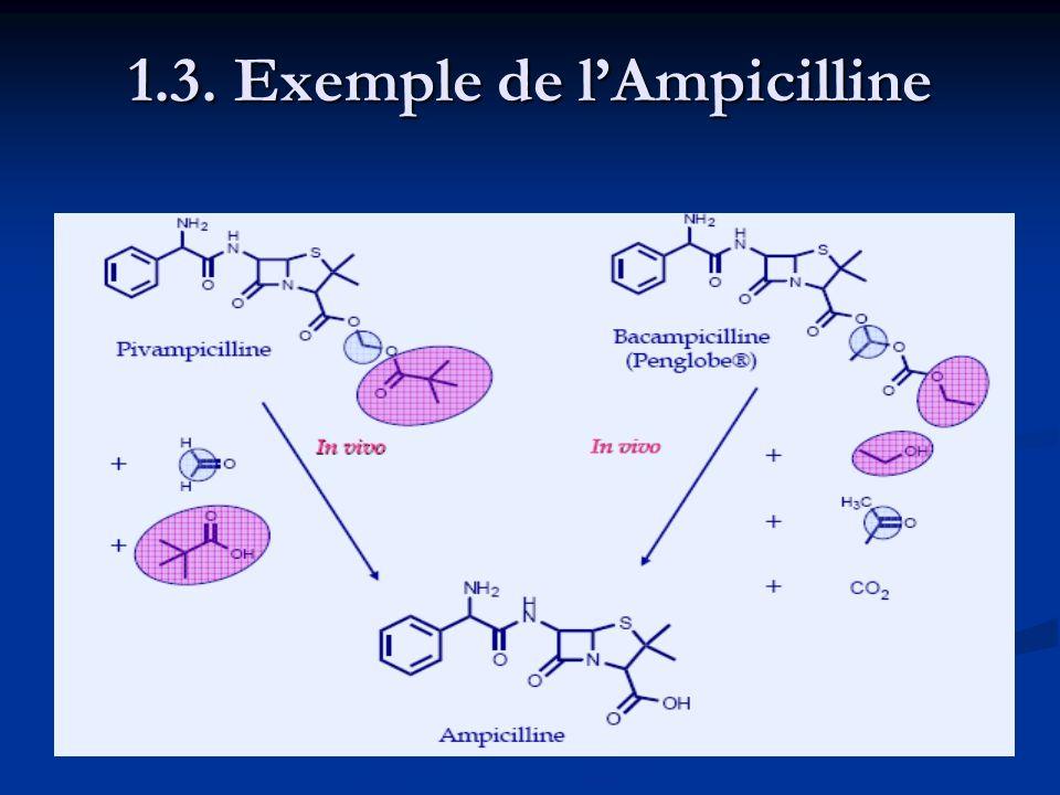 1.3. Exemple de lAmpicilline