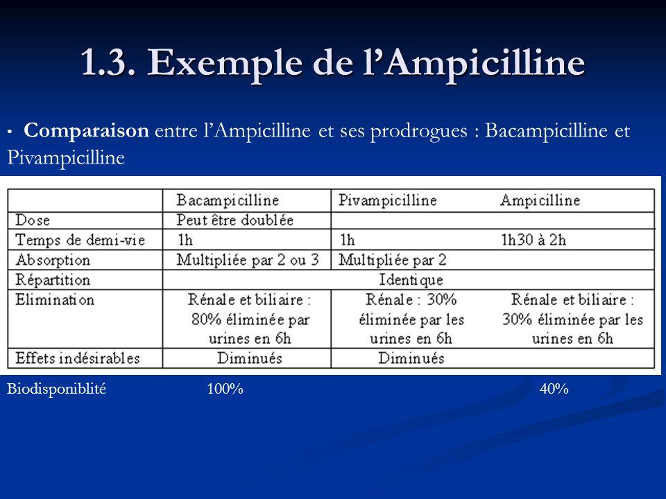 Comparaison entre lAmpicilline et ses prodrogues : Bacampicilline et Pivampicilline Biodisponiblité100%40%
