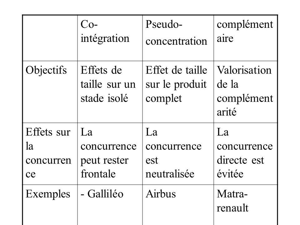 Co- intégration Pseudo- concentration complément aire ObjectifsEffets de taille sur un stade isolé Effet de taille sur le produit complet Valorisation de la complément arité Effets sur la concurren ce La concurrence peut rester frontale La concurrence est neutralisée La concurrence directe est évitée Exemples- GalliléoAirbusMatra- renault