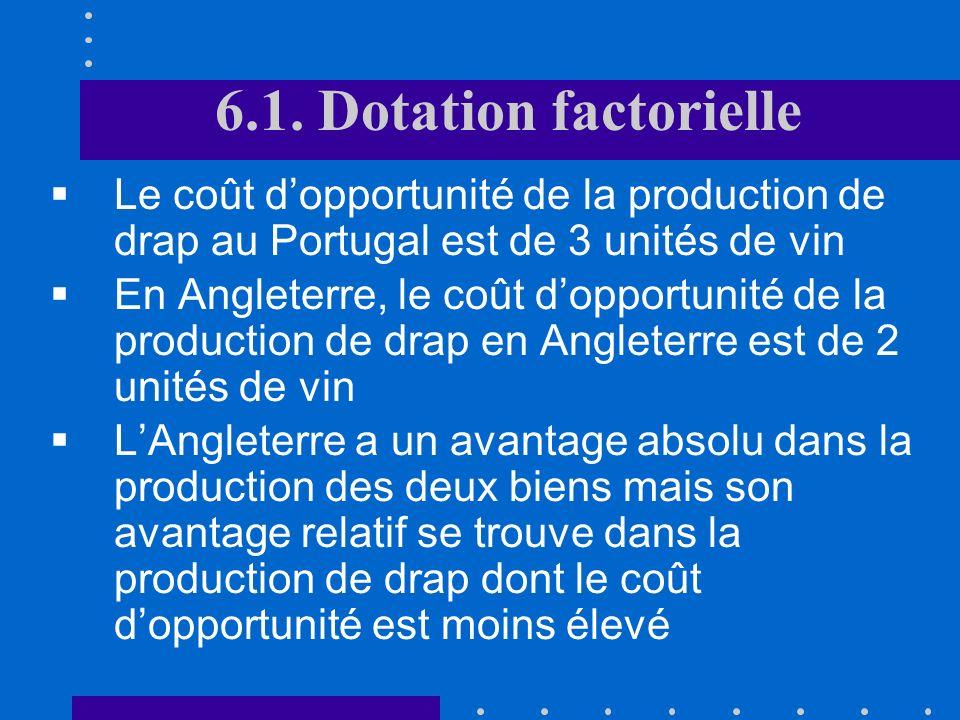 6.1. Dotation factorielle Nombre dheures de travail nécessaires à la production de vin et de drap au Portugal et en Angleterre :