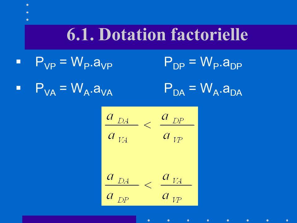 6.1. Dotation factorielle P VP = W P.a VP P DP = W P.a DP P VA = W A.a VA P DA = W A.a DA