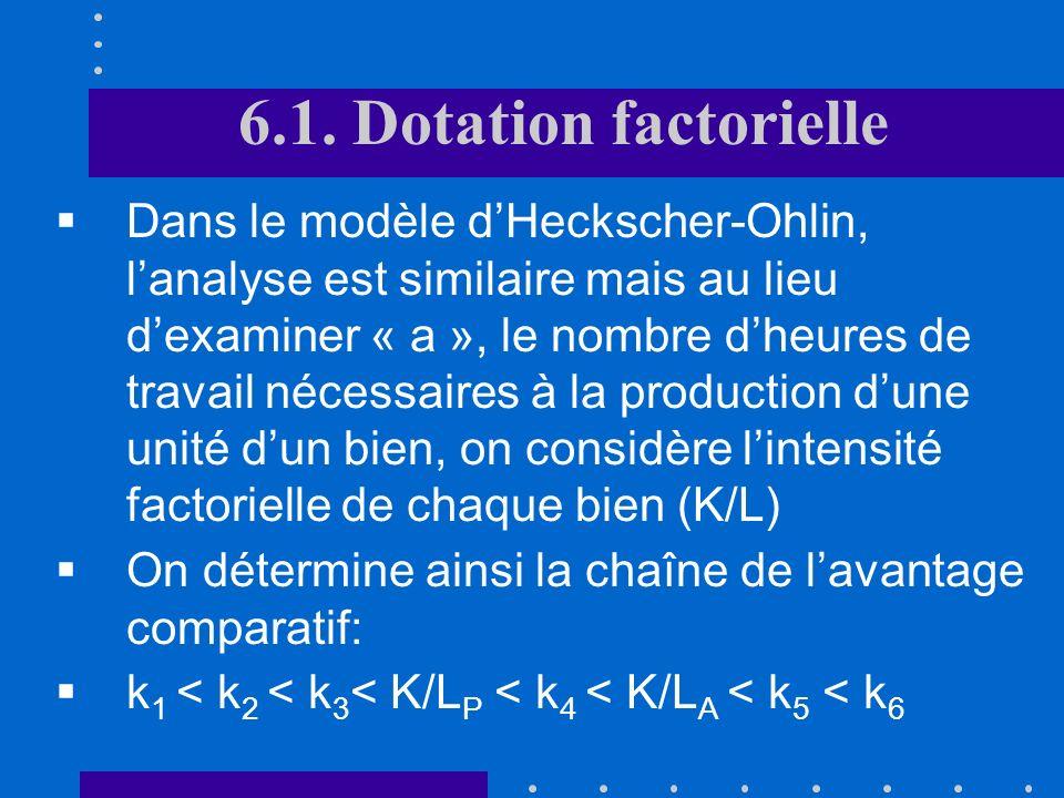 6.1. Dotation factorielle Plus généralement : LAngleterre exporte les biens de 1 à 4 alors que le Portugal exporte les biens 5 et 6 LAngleterre export