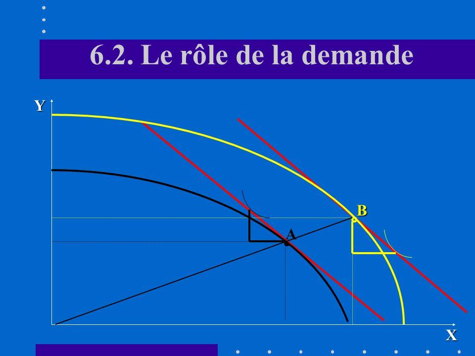 6.2. Rôle de la demande Toutes choses égales par ailleurs (la technologie, le rapport K/L), les différences de prix observées en situation dautarcie p