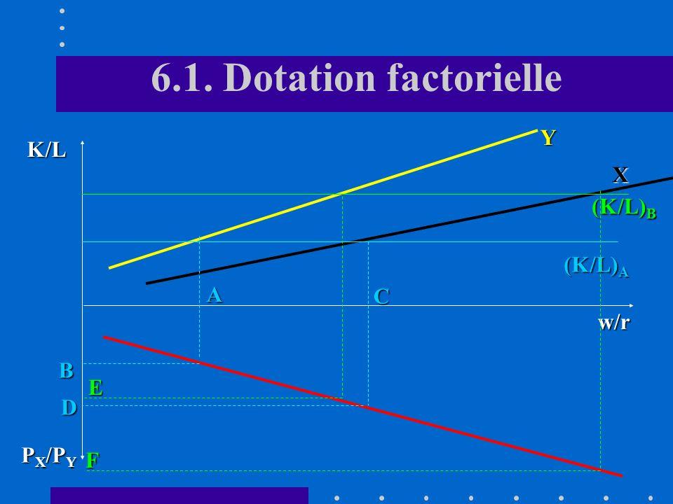 6.1. Dotation factorielle w/r K/L P X /P Y Y X (K/L) A A B C D (K/L) B E F