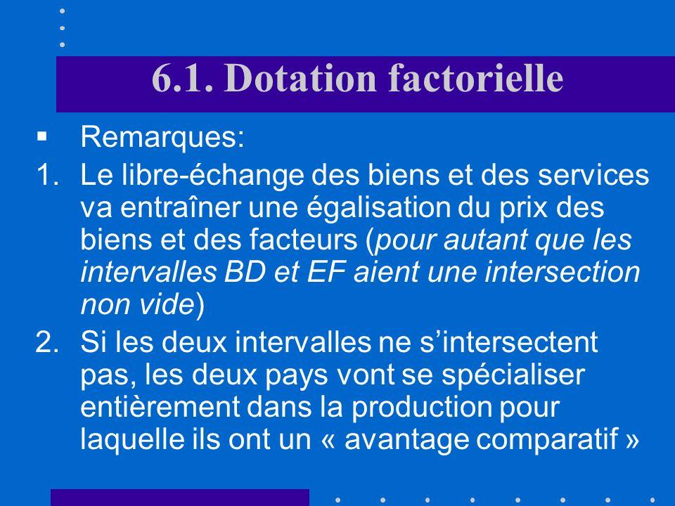 6.1. Dotation factorielle Théorème dHeckscher-Ohlin Chaque pays exporte le bien qui utilise relativement intensivement le facteur de production dont i