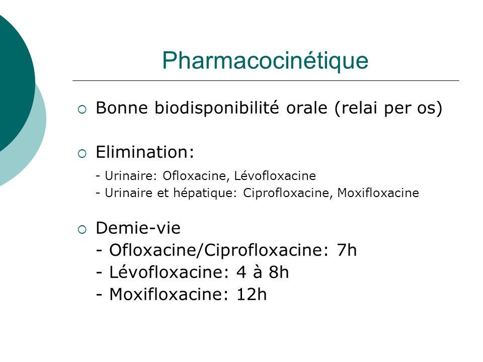 Pharmacocinétique Bonne biodisponibilité orale (relai per os) Elimination: - Urinaire: Ofloxacine, Lévofloxacine - Urinaire et hépatique: Ciprofloxaci