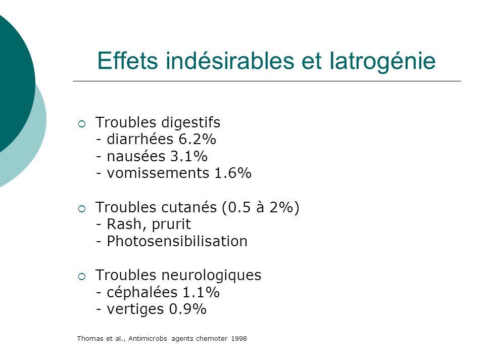Effets indésirables et Iatrogénie Troubles digestifs - diarrhées 6.2% - nausées 3.1% - vomissements 1.6% Troubles cutanés (0.5 à 2%) - Rash, prurit -