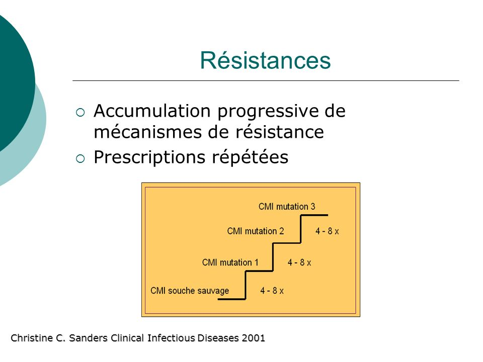 Résistances Accumulation progressive de mécanismes de résistance Prescriptions répétées Christine C. Sanders Clinical Infectious Diseases 2001