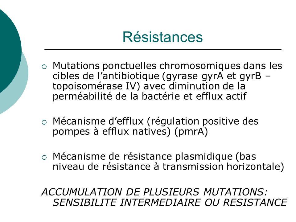 Résistances Mutations ponctuelles chromosomiques dans les cibles de lantibiotique (gyrase gyrA et gyrB – topoisomérase IV) avec diminution de la permé