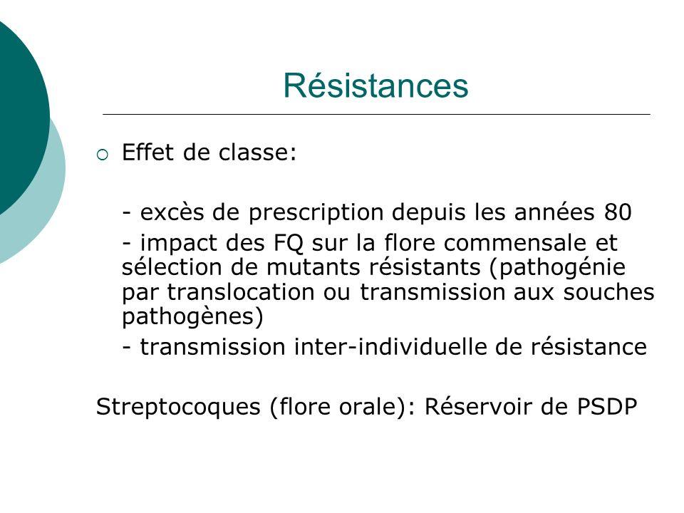 Résistances Effet de classe: - excès de prescription depuis les années 80 - impact des FQ sur la flore commensale et sélection de mutants résistants (