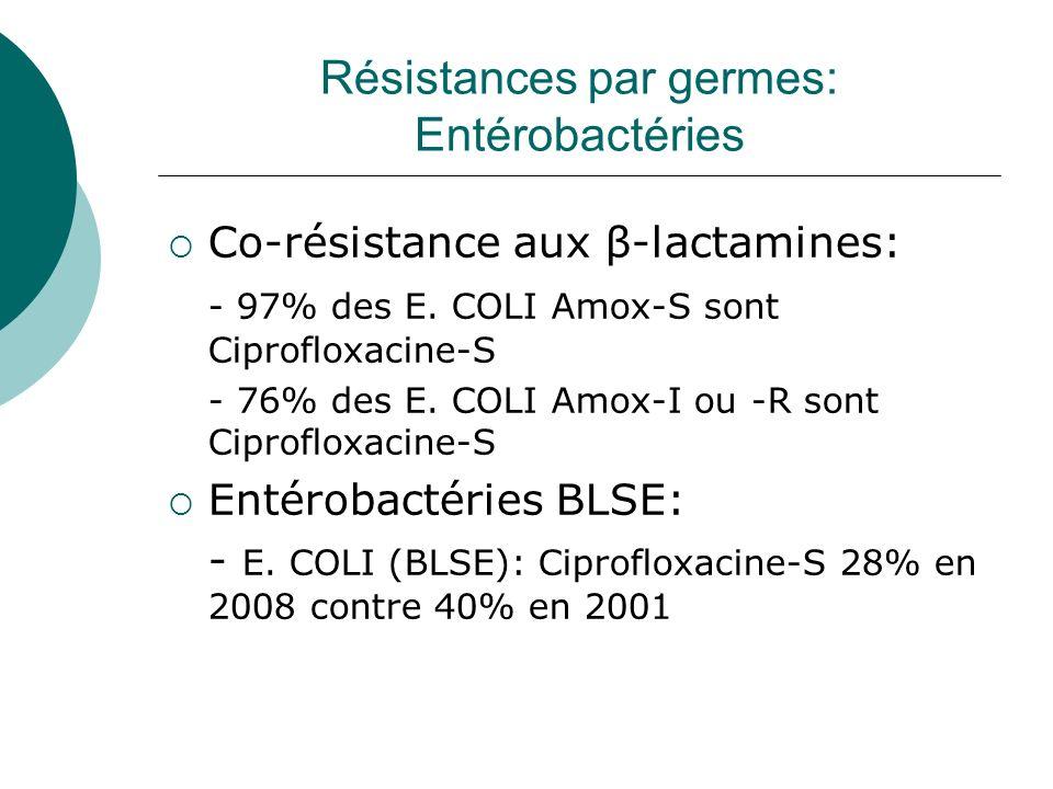 Résistances par germes: Entérobactéries Co-résistance aux β-lactamines: - 97% des E. COLI Amox-S sont Ciprofloxacine-S - 76% des E. COLI Amox-I ou -R