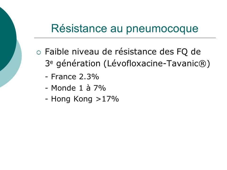 Résistance au pneumocoque Faible niveau de résistance des FQ de 3 e génération (Lévofloxacine-Tavanic®) - France 2.3% - Monde 1 à 7% - Hong Kong >17%