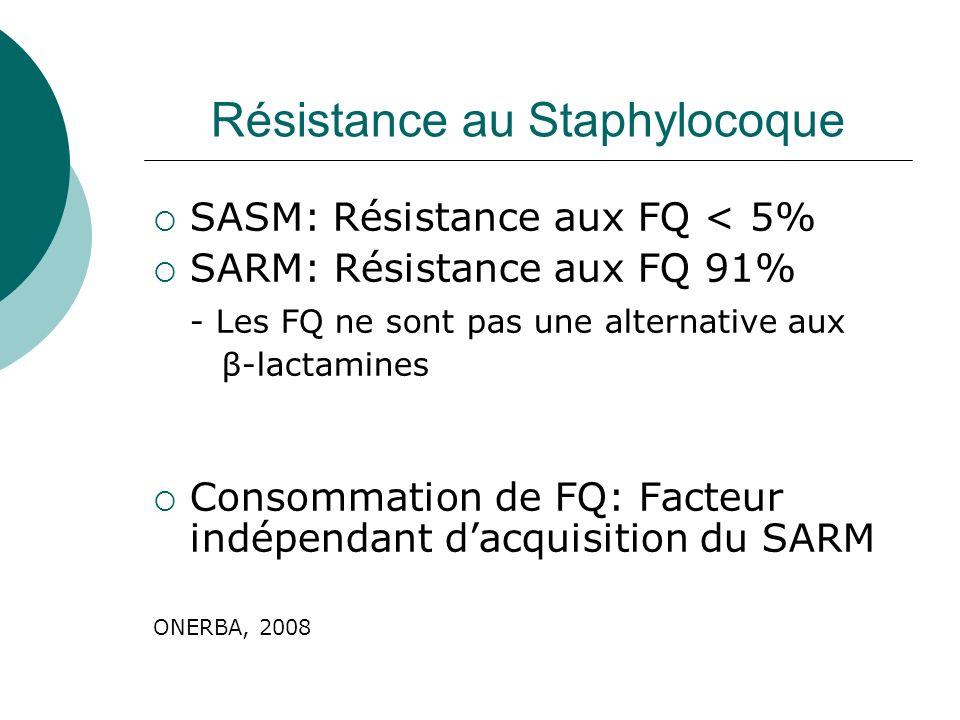 Résistance au Staphylocoque SASM: Résistance aux FQ < 5% SARM: Résistance aux FQ 91% - Les FQ ne sont pas une alternative aux β-lactamines Consommatio