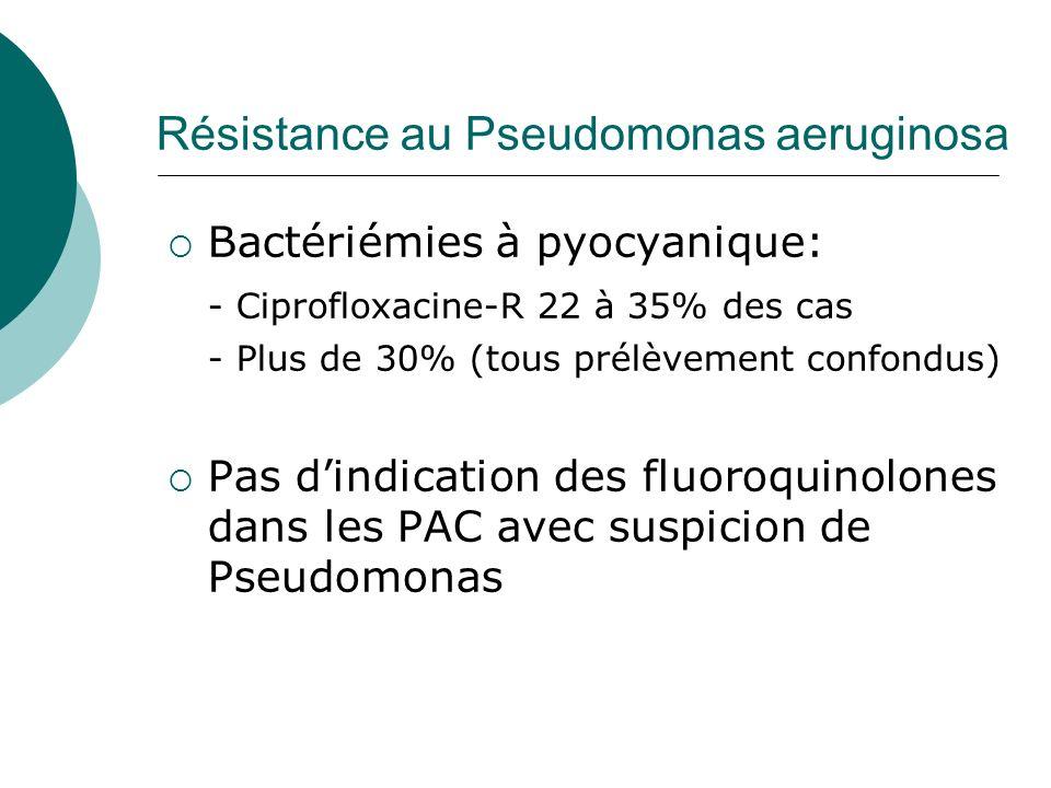 Résistance au Pseudomonas aeruginosa Bactériémies à pyocyanique: - Ciprofloxacine-R 22 à 35% des cas - Plus de 30% (tous prélèvement confondus) Pas di