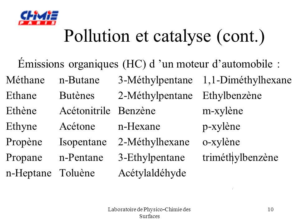 Laboratoire de Physico-Chimie des Surfaces 10 Pollution et catalyse (cont.) Émissions organiques (HC) d un moteur dautomobile : Méthanen-Butane3-Méthy