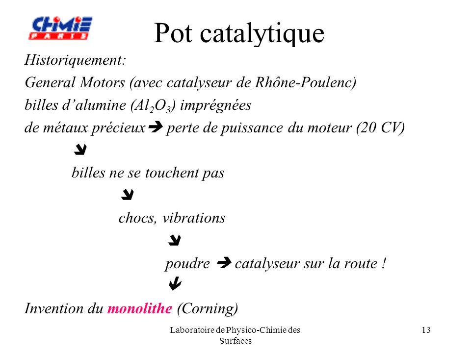 Laboratoire de Physico-Chimie des Surfaces 13 Pot catalytique Historiquement: General Motors (avec catalyseur de Rhône-Poulenc) billes dalumine (Al 2