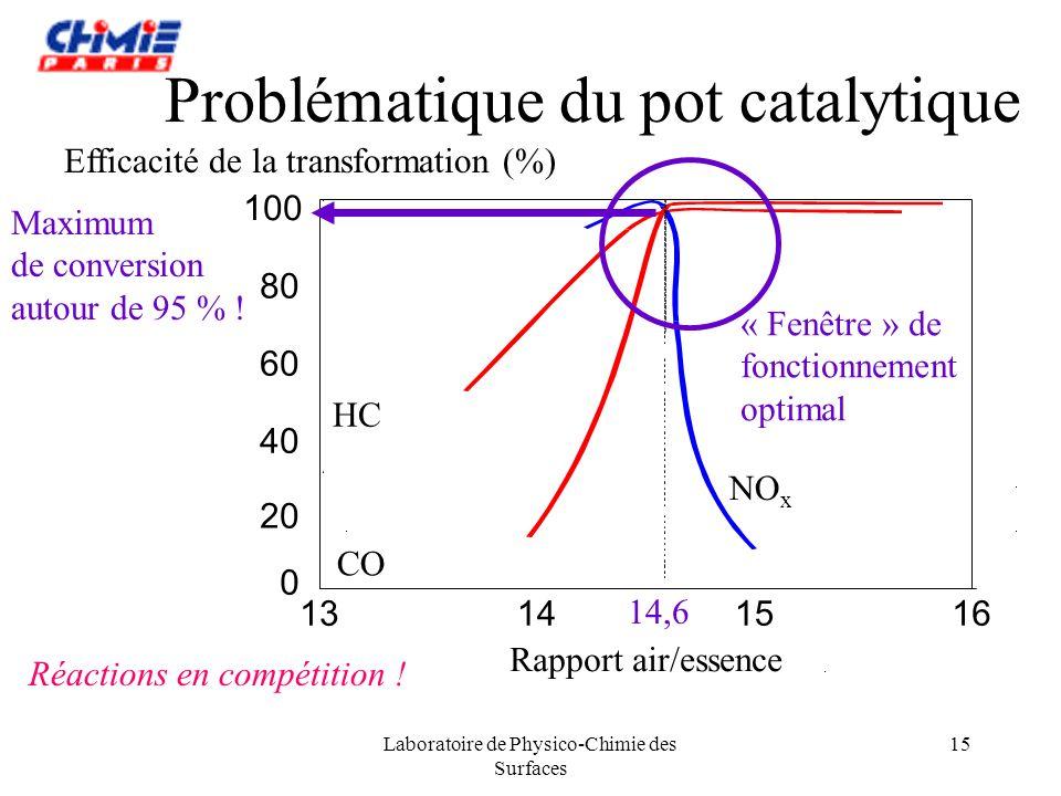 Laboratoire de Physico-Chimie des Surfaces 15 Problématique du pot catalytique Réactions en compétition ! Rapport air/essence Efficacité de la transfo