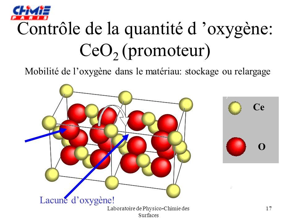 Laboratoire de Physico-Chimie des Surfaces 17 Contrôle de la quantité d oxygène: CeO 2 (promoteur) Ce O Lacune doxygène! Mobilité de loxygène dans le