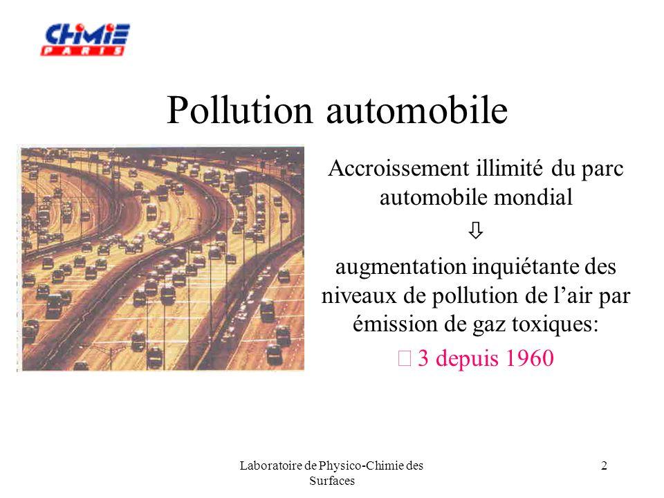 Laboratoire de Physico-Chimie des Surfaces 3 Pollution automobile (cont.) voitures à essence En théorie : combustion totale de lessence, production de CO 2 et H 2 O inoffensifs En réalité : combustion incomplète et émissions gazeuses de: monoxyde de carbone CO : inodore, incolore, très toxique HydroCarbures imbrûlés : notés HC (dont benzène) famille des oxydes dazote : notés NO x pour N 2 O, NO, NO 2, concourent à la formation des pluies acides, dozone (« smog ») voir actualité: pics de pollution sous certaines conditions météorologiques