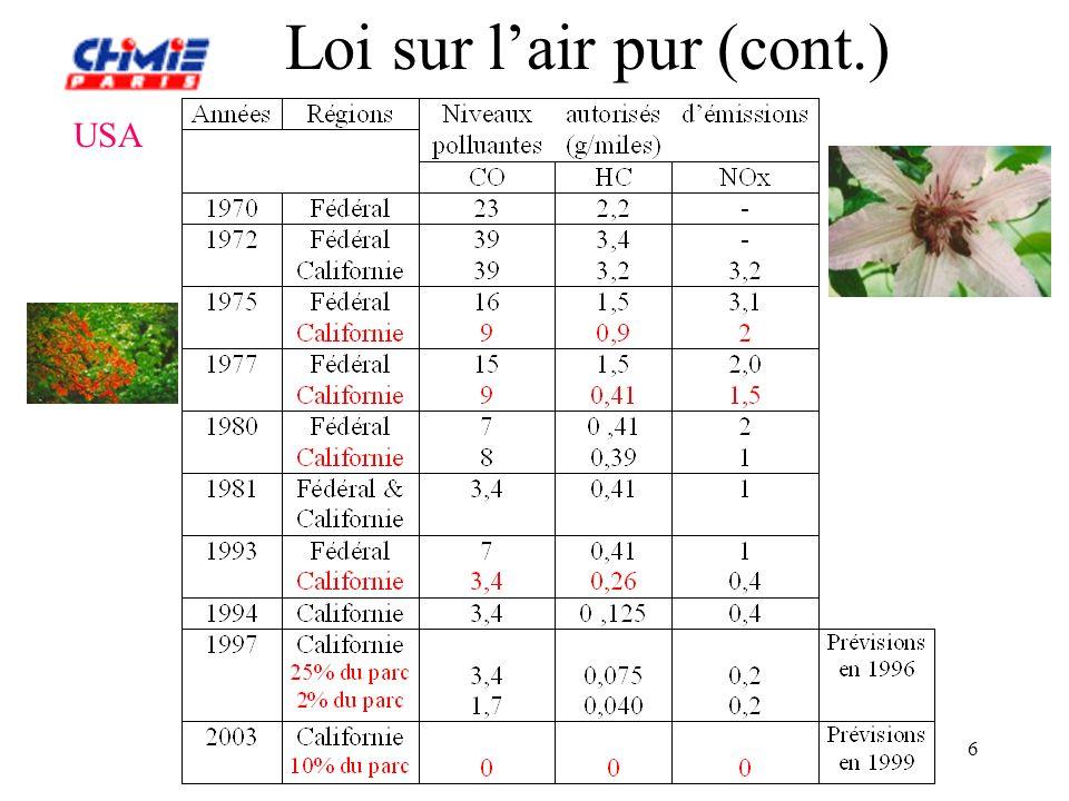 Laboratoire de Physico-Chimie des Surfaces 7 Loi sur lair pur (cont.) Les 3 plus grands marchés automobiles mondiaux : USA, Japon, Europe parmi les premiers pays à légiférer en 1975, revu en 1991 en 1998 : nouvelle législation alignée sur la législation US AnnéesCO HC NOx 19912,100,25 20000,67 0,08 0,25 Niveaux autorisés démissions polluantes (g/km) pour voitures à essence au Japon (édictés en 1998)