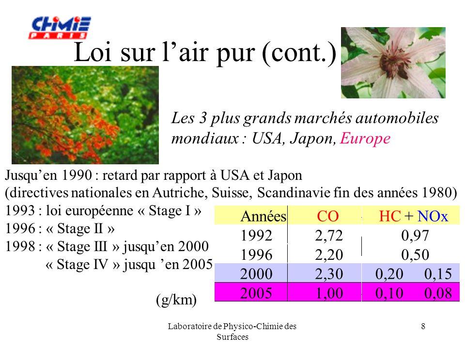 Laboratoire de Physico-Chimie des Surfaces 9 Pollution et catalyse Pour entrer dans les limites imposées par ces normes: ajout dun catalyseur sur le trajet des gaz émis, cest à dire dans le pot déchappement Objectifs: transformer simultanément les gaz polluants en gaz inoffensifs 2 CO + O 2 2 CO 2 oxydation si HC = C 2 H 6 C 2 H 6 +7/2 O 2 2 CO 2 + 3 H 2 O oxydation 2 NO + 2 CO N 2 + 2 CO 2 réduction