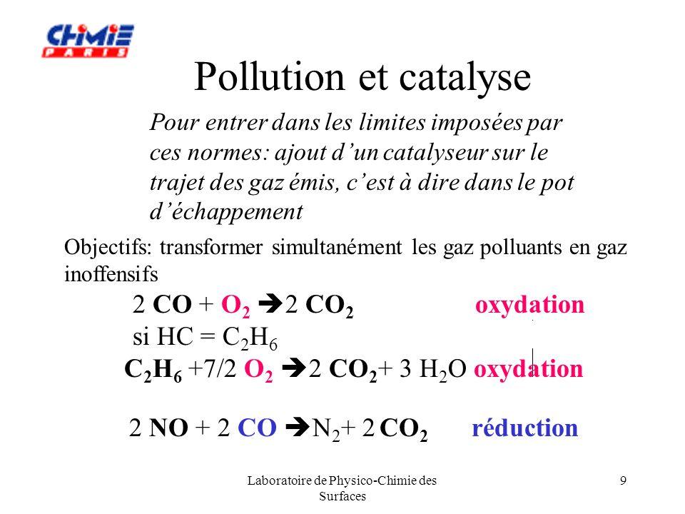 Laboratoire de Physico-Chimie des Surfaces 10 Pollution et catalyse (cont.) Émissions organiques (HC) d un moteur dautomobile : Méthanen-Butane3-Méthylpentane1,1-Diméthylhexane EthaneButènes2-Méthylpentane Ethylbenzène EthèneAcétonitrileBenzènem-xylène EthyneAcétonen-Hexane p-xylène PropèneIsopentane2-Méthylhexaneo-xylène Propanen-Pentane3-Ethylpentanetriméthylbenzène n-HeptaneToluèneAcétylaldéhyde