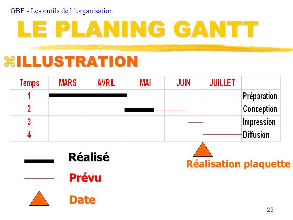 23 zILLUSTRATION GBF - Les outils de l organisation LE PLANING GANTT Réalisé Prévu Réalisation plaquette Date
