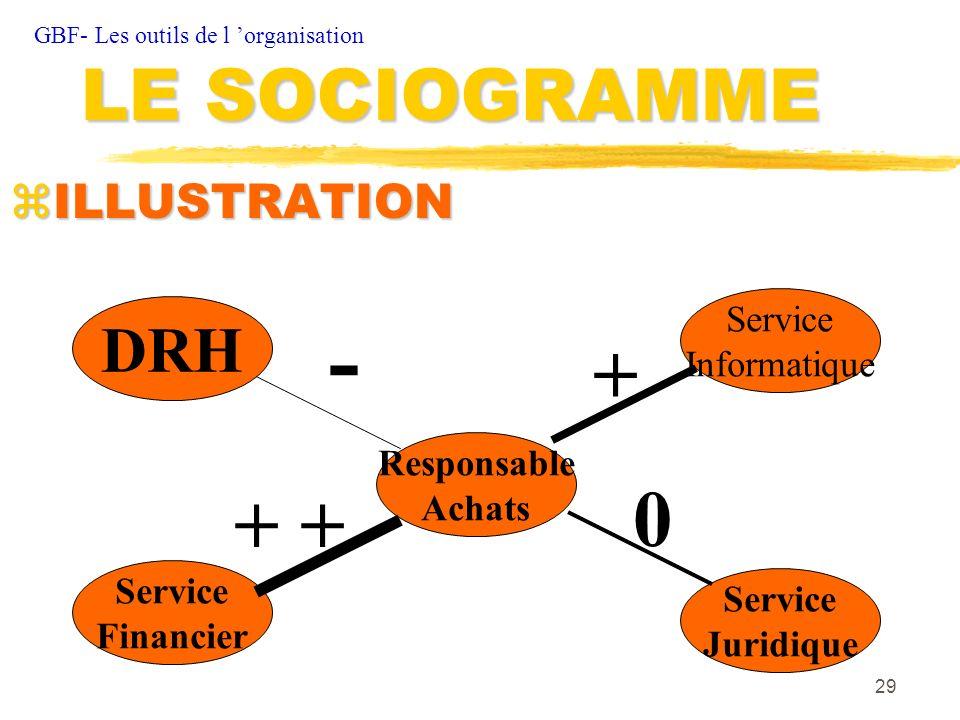 29 zILLUSTRATION GBF- Les outils de l organisation LE SOCIOGRAMME DRH Service Financier Service Informatique Responsable Achats Service Juridique - +